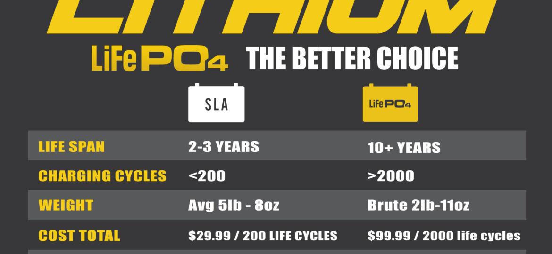 LiFePO4 vs. Sealed Lead Acid (SLA) Batteries